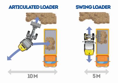 Schwenklader Beispiel Beladen LKW Straßenbaustelle